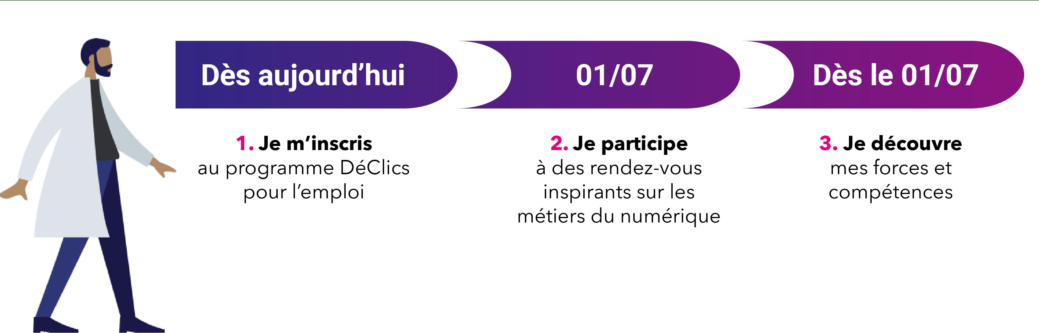 Frise-declics-chronologique-declics-pour-l-emploi-1