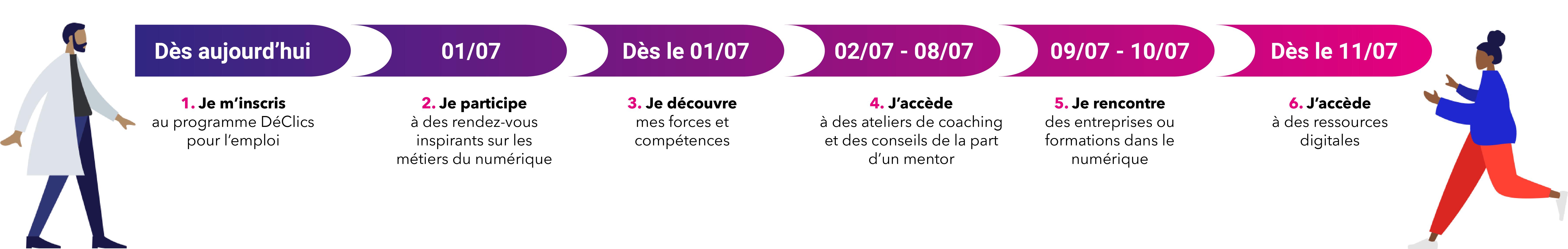 Frise-declics-chronologique-declics-pour-l-emploi