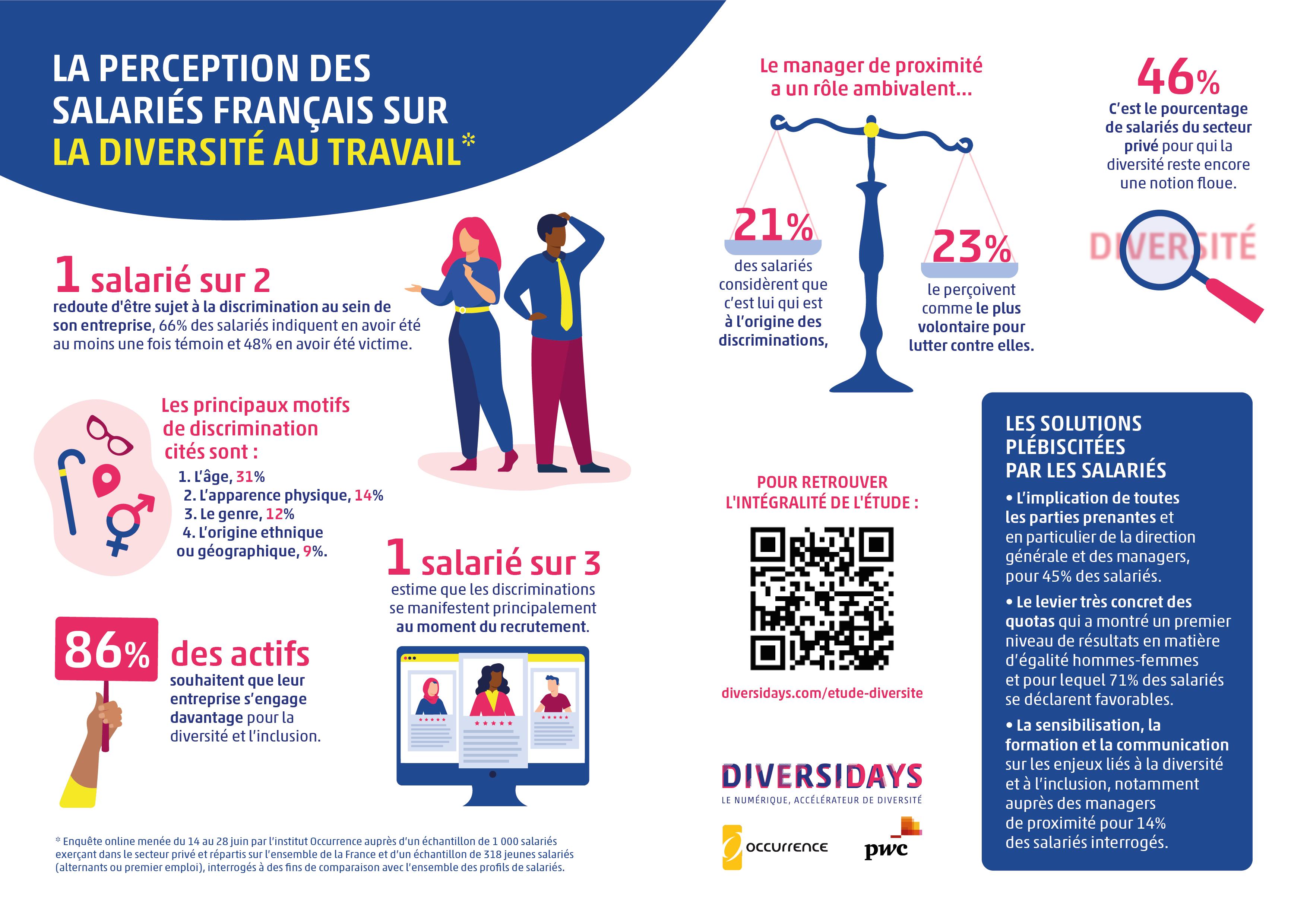 infographie perception des salariés français sur la diversité au travail